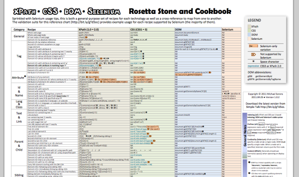 best cheat sheet for designers and developers - dom